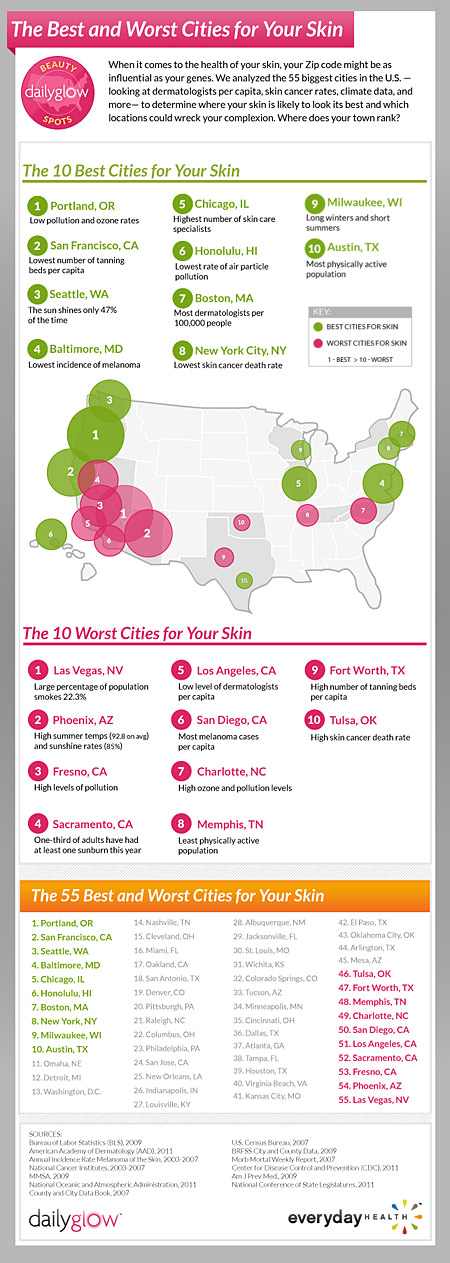 Infographic: Daily Glow Ranks The Best & Worst US Cities For Skin
