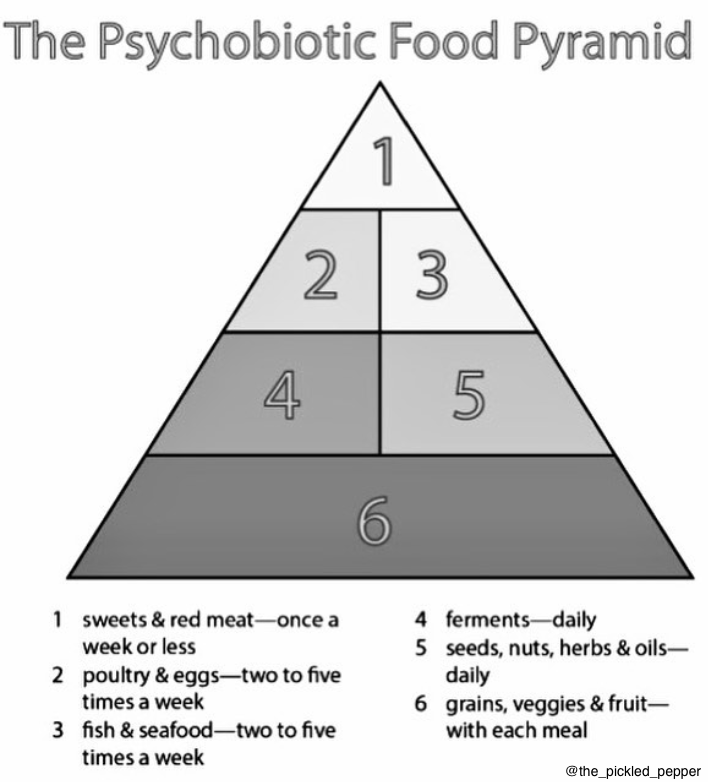 Motivate Monday, Because The Psychobiotic Food Pyramid Might Be Your Ticket To Good Gut Health